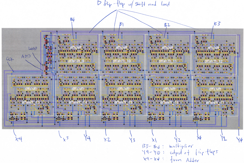Ic Design Of A 4 Bit Multiplier Echopapers Logic Diagram Fig 4a Accumulator And Shift Register