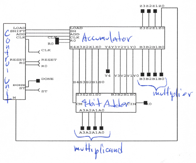 IC Design of a 4-bit Multiplier | Echopapers on